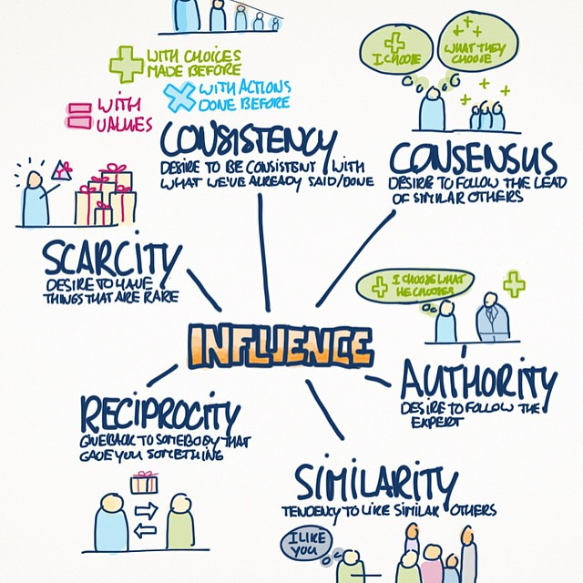 how do you become an influencer in marketing